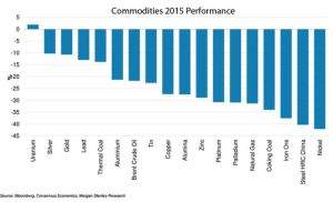 commodities-2016-performance